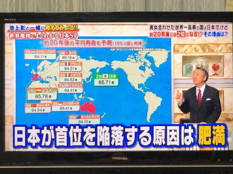 日本は肥満が原因で、平均寿命1位から陥落する!『池上彰のニュースそうだったのか!!世界と比較!地図でわかる今の日本』2019年1月26日放送